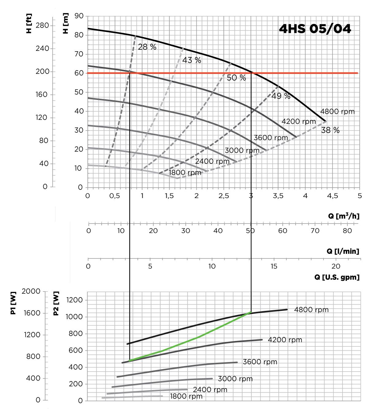 4HS-05-04-pump-selection
