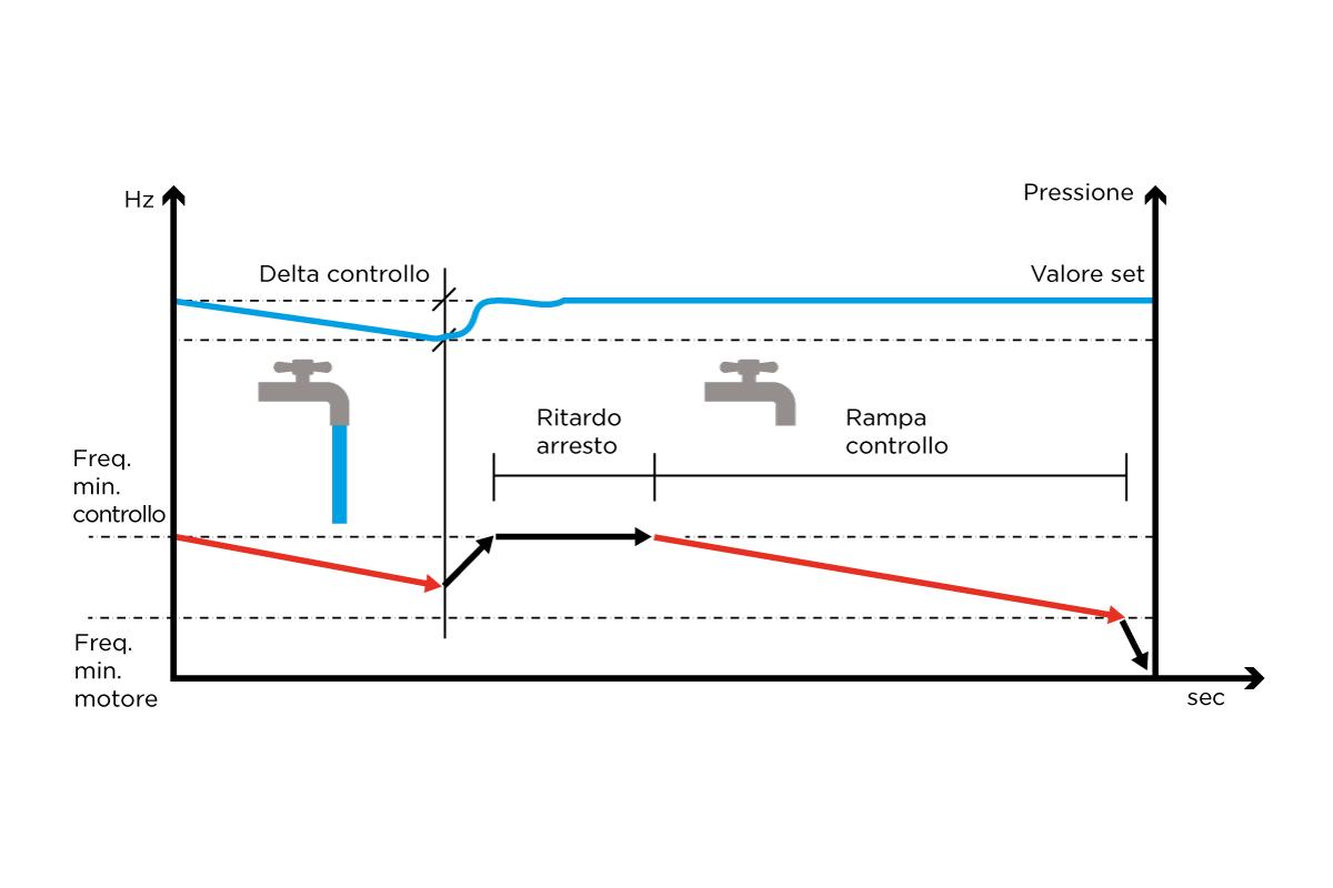 VASCO parametri idraulici 1