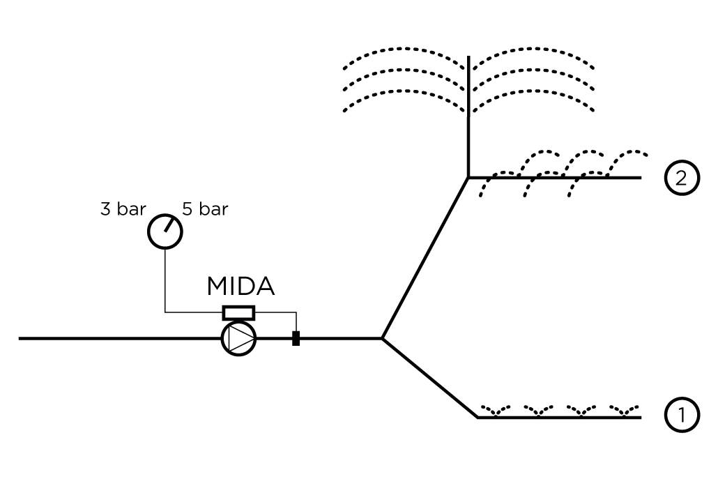 Mida - Pressione