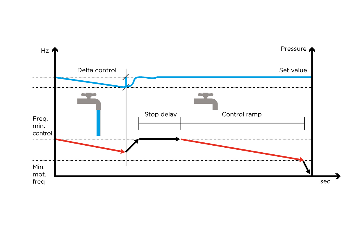 MIDA parametri idraulici 1