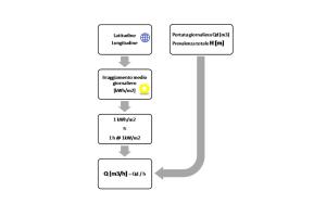 Nera - Dimensionamento del sistema fotovoltaico