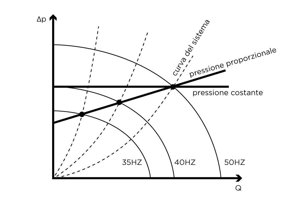 MIDA - Pressione differenziale costante