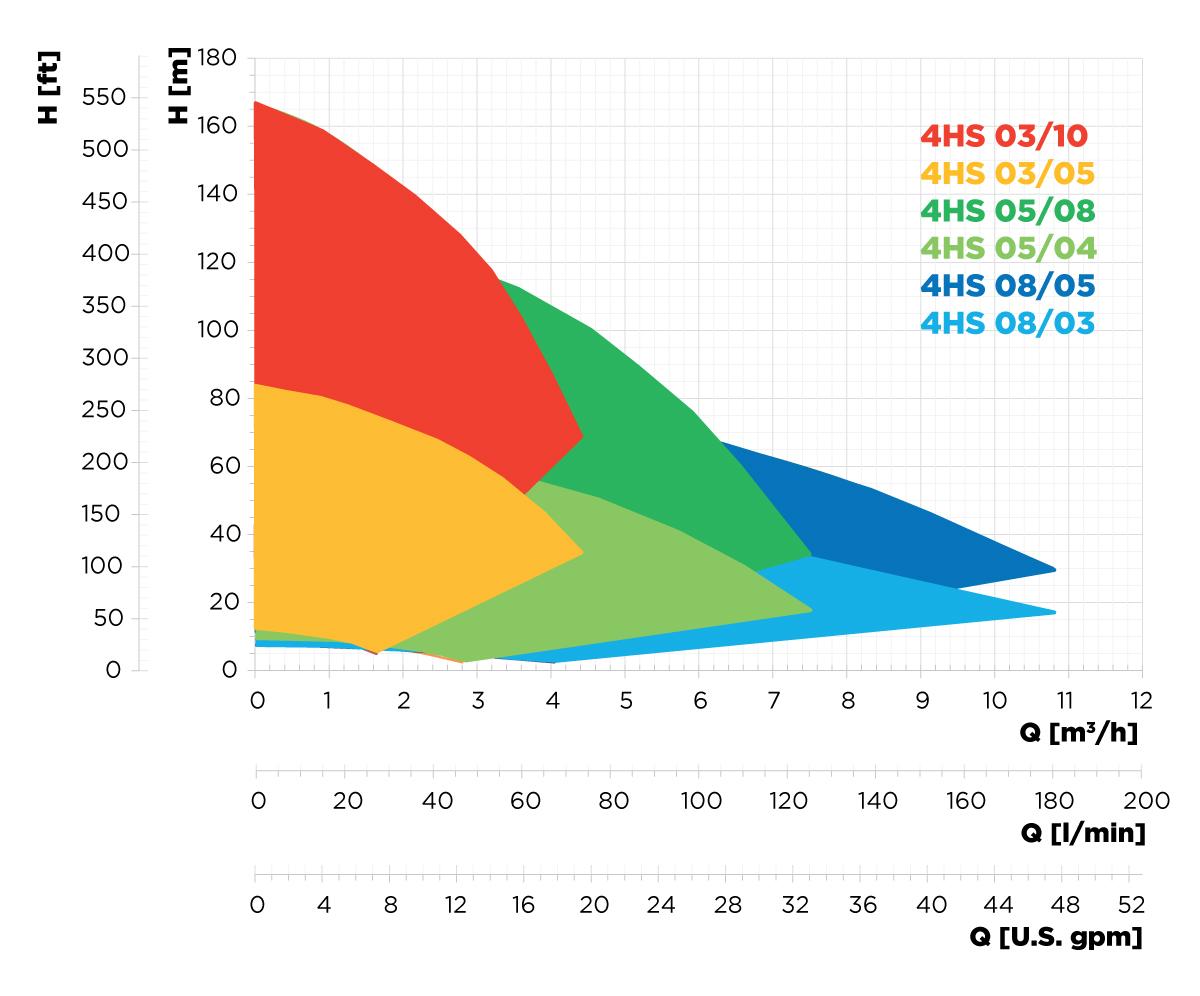 4HS-pump-selection