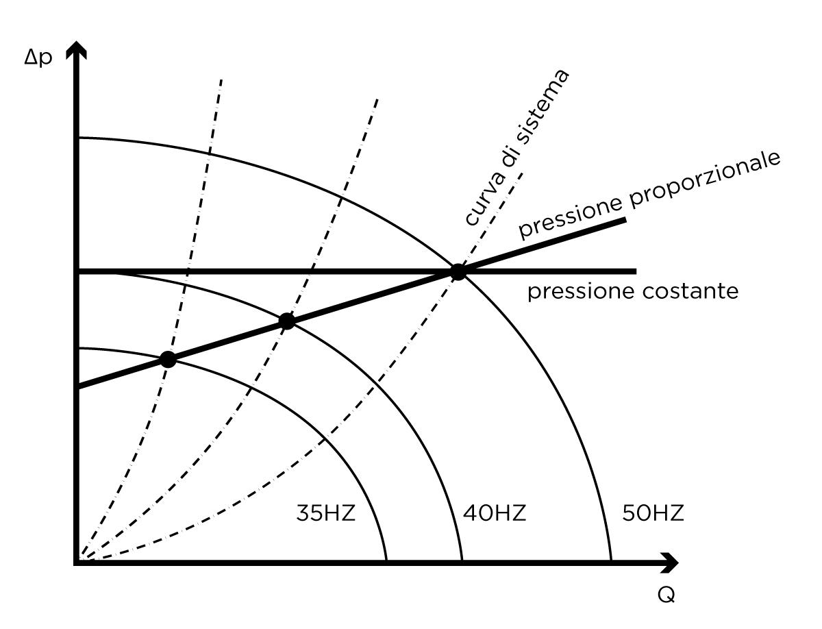 VASCO pressione differenziale costante