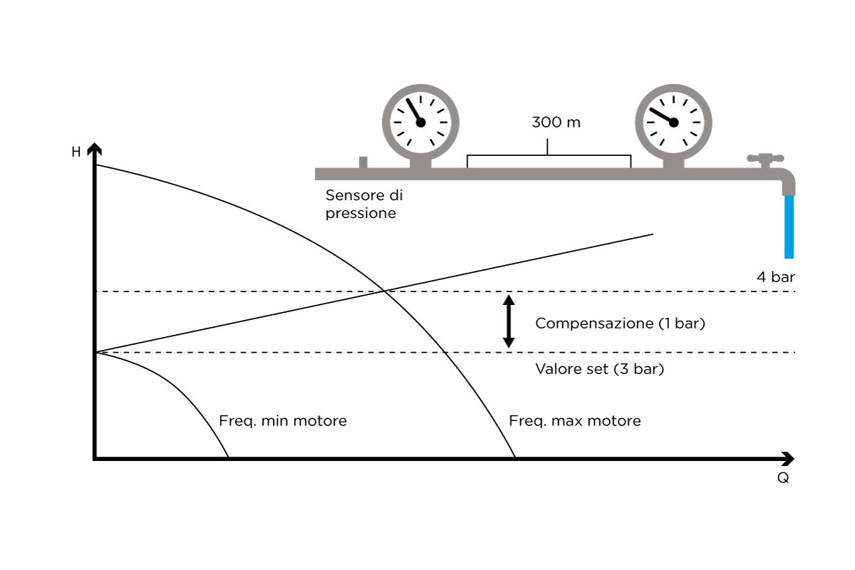 Schema Elettrico Motore Trifase 2 Velocità : Vasco l inverter per il controllo di pompe a velocità variabile