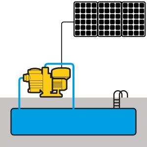 SUND PV panels