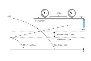 VASCO-MIDA-parametri-idraulici