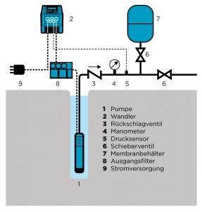 VASCO-submersible-pumps-scheme-DE